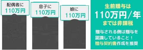 生前贈与は年間110万円あmでは非課税 例:配偶者のい110万円 息子に110万円 娘に110万円